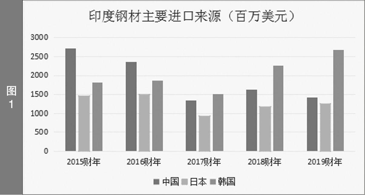 印度自日本突破了好啊玄青一�激�印⒑�国々进口钢材量大增
